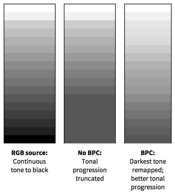 Illustration of Black Point Compensation.